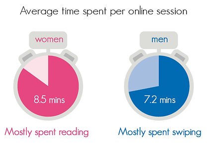 infographic data visualisation time spent dating app