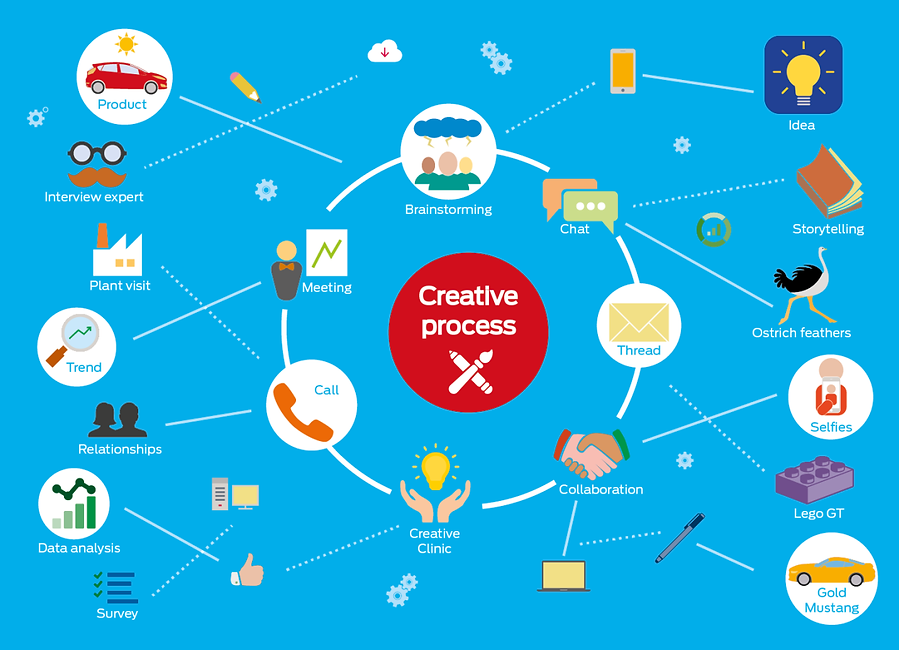 infographic data visualisation creative process