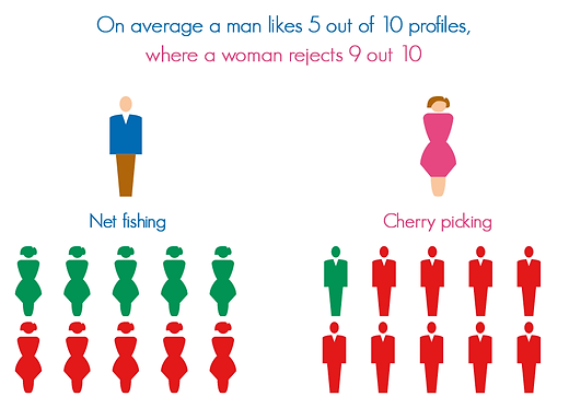 infographic data visualisation online app dating tips maximise profile