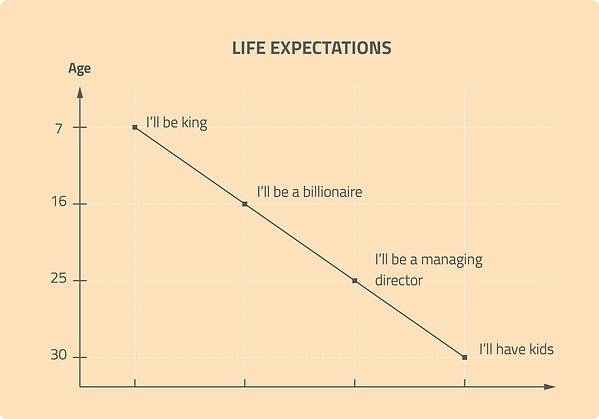infographic data visualisation life expectation fun graph funny chart