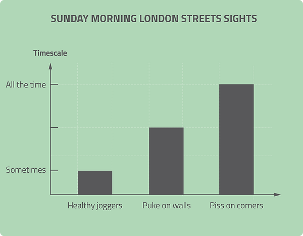 infographic data visualisation sunday morning london fun chart funny graph