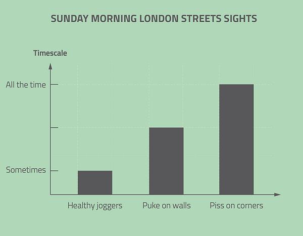 infographic data visualisation sunday morning london fun chart funny graph