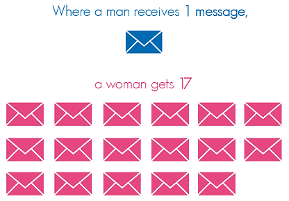 infographic data visualisation online app dating tips maximise profile  women message
