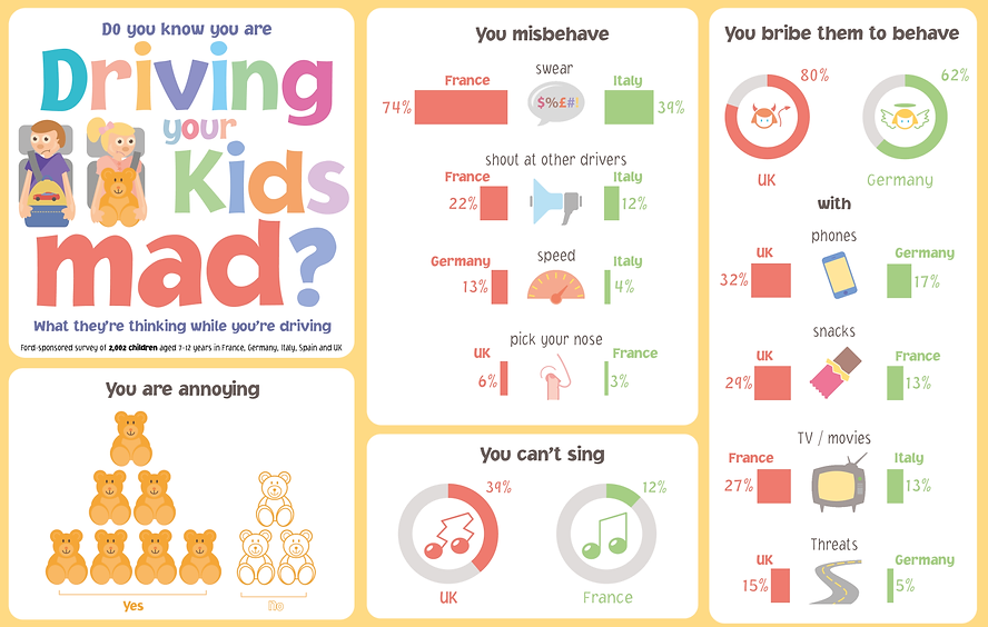 infographic data visualisation kids car survey parents fun driving kids mad
