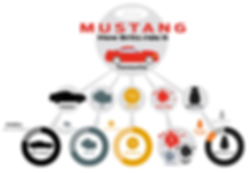 infographic data visualisation ford mustang british favourite manual