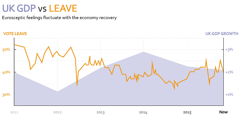 infographic data visualisation leave remain referendum economy recovery