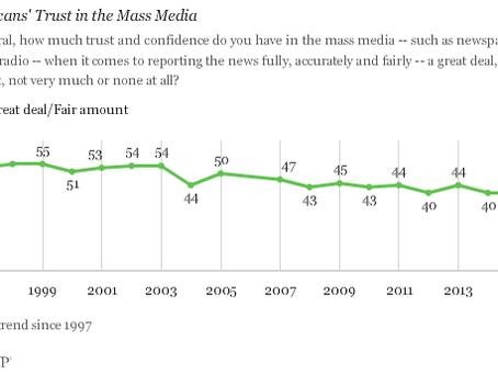 Confiança na mídia se mantém em recorde de baixa nos EUA
