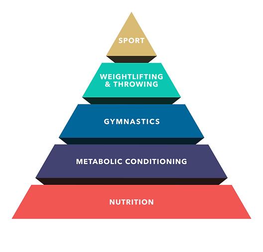 CF_Hierarchy_Pyramid.png