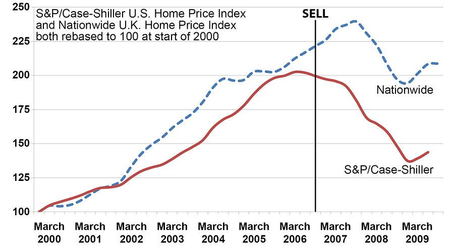 Figure 2 House Prices 300 - enlarged.jpg