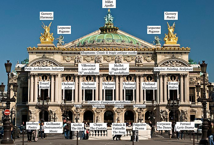 the sculptures on the Paris Opera, labeled. image source: Wikipedia