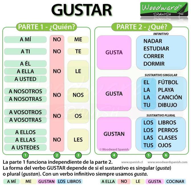 Verbo GUSTAR - Gramática y Ejercicios. Как сказать что ме нравится на испанском + упражнения gustar