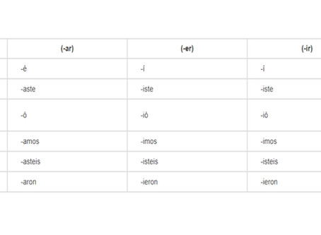 Pretérito perfecto simple или indefinido— простое прошедшее время в испанском языке