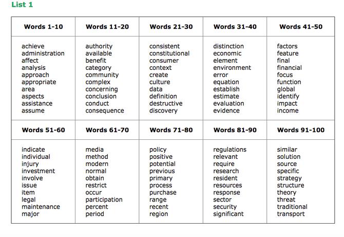 IELTS vocabulary -  Самые нужные слова для сдачи экзамена IELTS