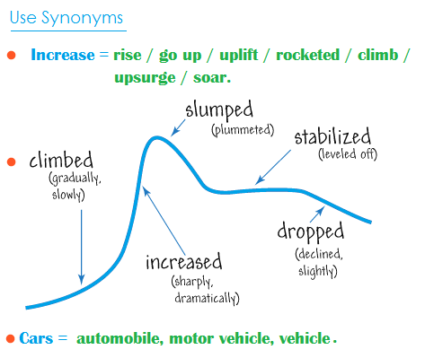 IELTS, TOEFL Writing task. Describing a graph/chart/diagram
