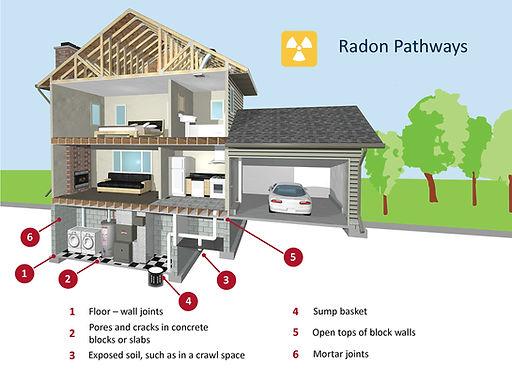 radon into home.jpg