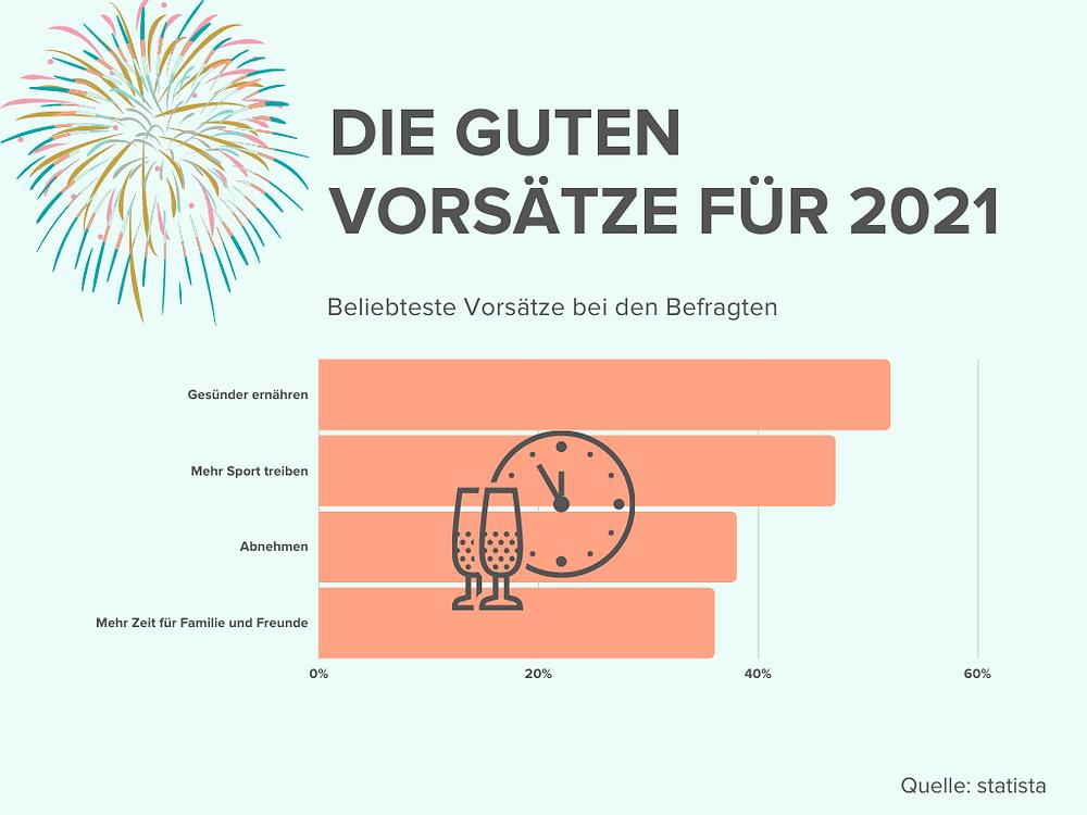 Das Diagramm zeigt die Auswertung einer Befragung von statista auf die Frage: Was sind Ihre guten Vorsätze 2021?