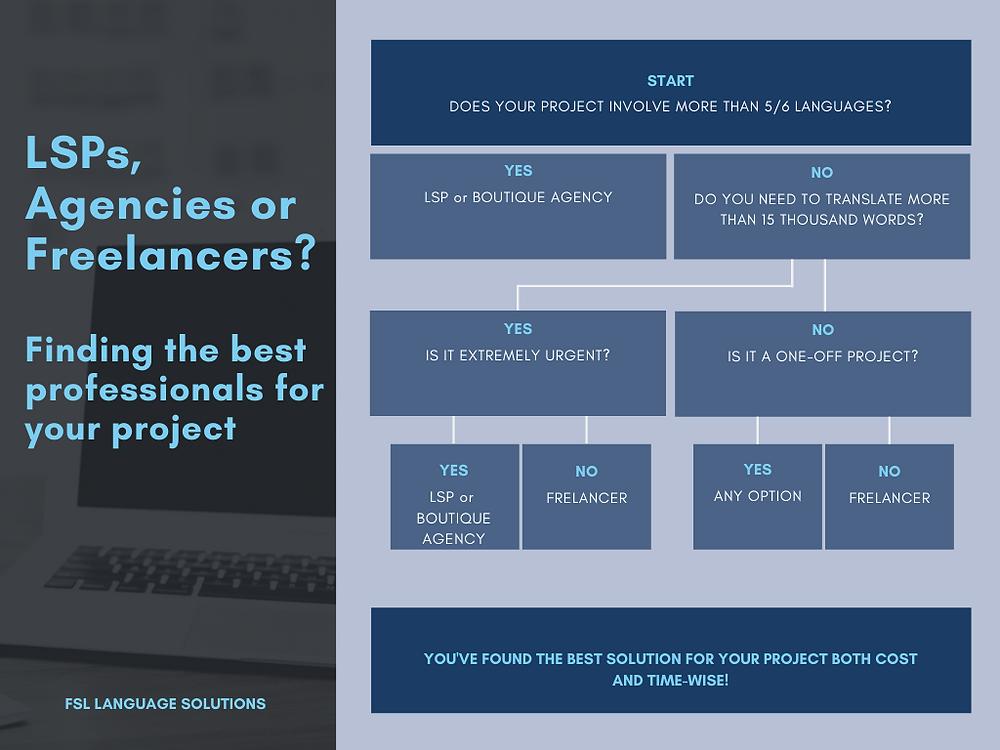 Freelancers or agencies