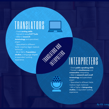TRANSLATION OR INTERPRETING: WHICH ONE YOU DO YOU ACTUALLY NEED?