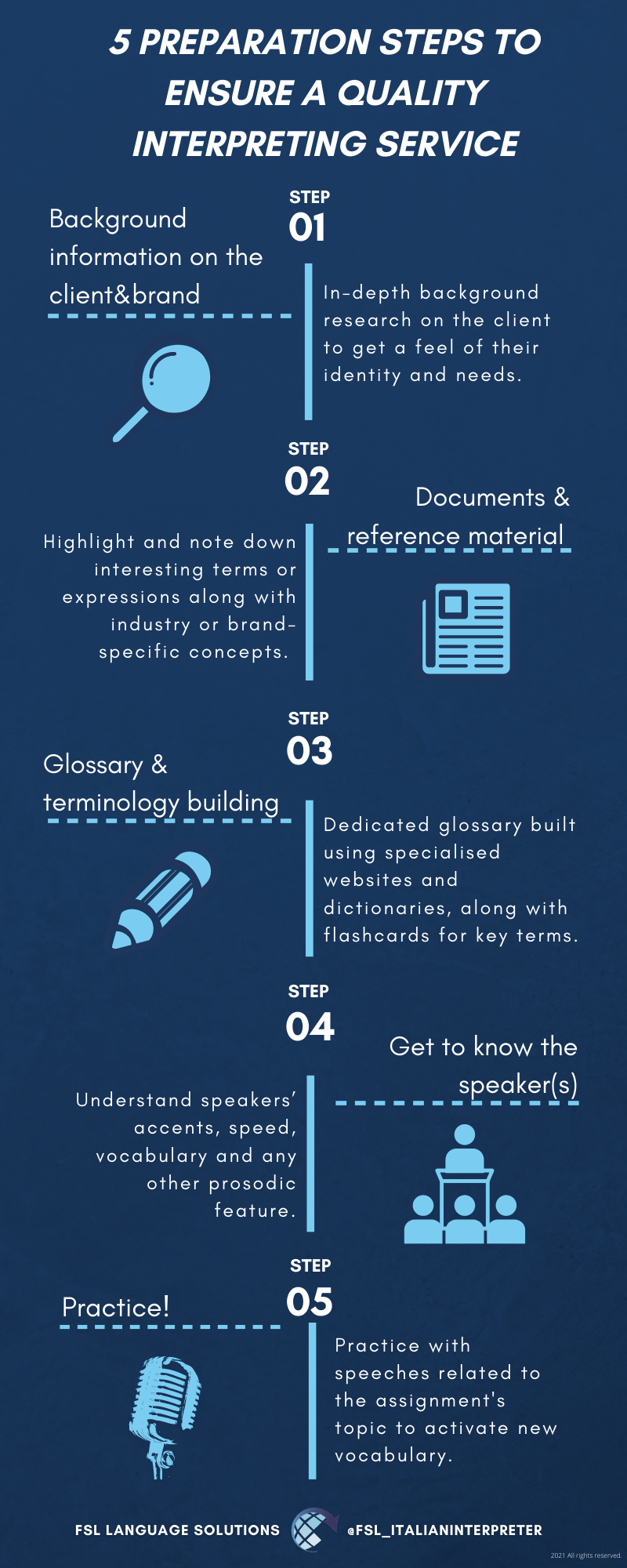 An infographic describing the 5 steps taken by FSL Language Solutions to prepare before an Italian interpreting assignment.