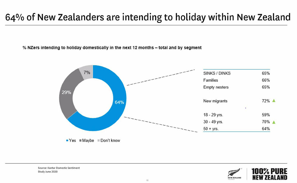 How do Kiwis holiday. Domestic sentiment study. New Zealand travel blog.