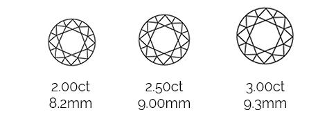 Thurber Jewelers Diamond Size Chart  - 2.00ct - 2.50ct - 3.00ct - 2ct - 2.5ct - 3ct