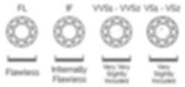 Thurber Jewelers Diamond Clarity Chart - Flawless - Internally Flawless - Very Very Slighltly Included - Very Slightl Included - IF - VVS1 - VVS2 - VS1 - VS2