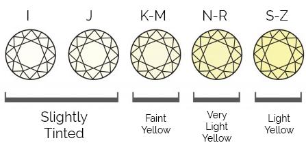 Thurber Jewelers Diamond Color Chart - I-J-K-M-N-R-S-Z Slightly Tinted - Faint Yellow - Very Light Yellow - Light Yellow Diamonds