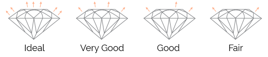 Thurber Jewelers diamond cut grade chart. Ideal - Very Good - Good - Fair - Shine brighter at Thurber Jewelers!