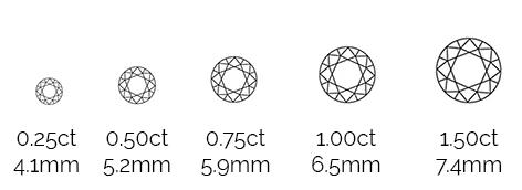 Thurber Jewelers Diamond Size Chart  - 0.25ct - 0.50ct = 0.75ct  1.00ct - 1.50ct - 1/2ct - 1/5ct - 3/4ct - 1ct - 1.5ct