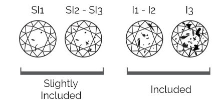 Thurber Jewelers Diamond Clarity Chart - Slightly Included - Included - SI1 -SI2 - SI3 - I1 - I2 - I3