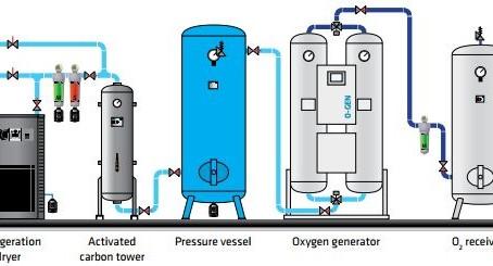 Aplicações de Oxigênio