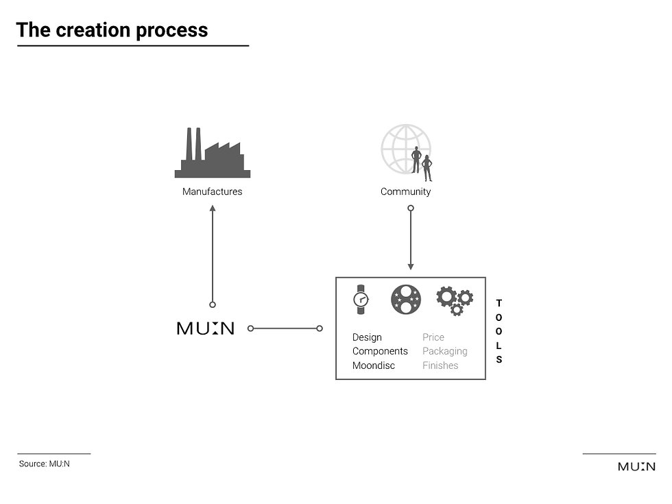 Collaborative creation process