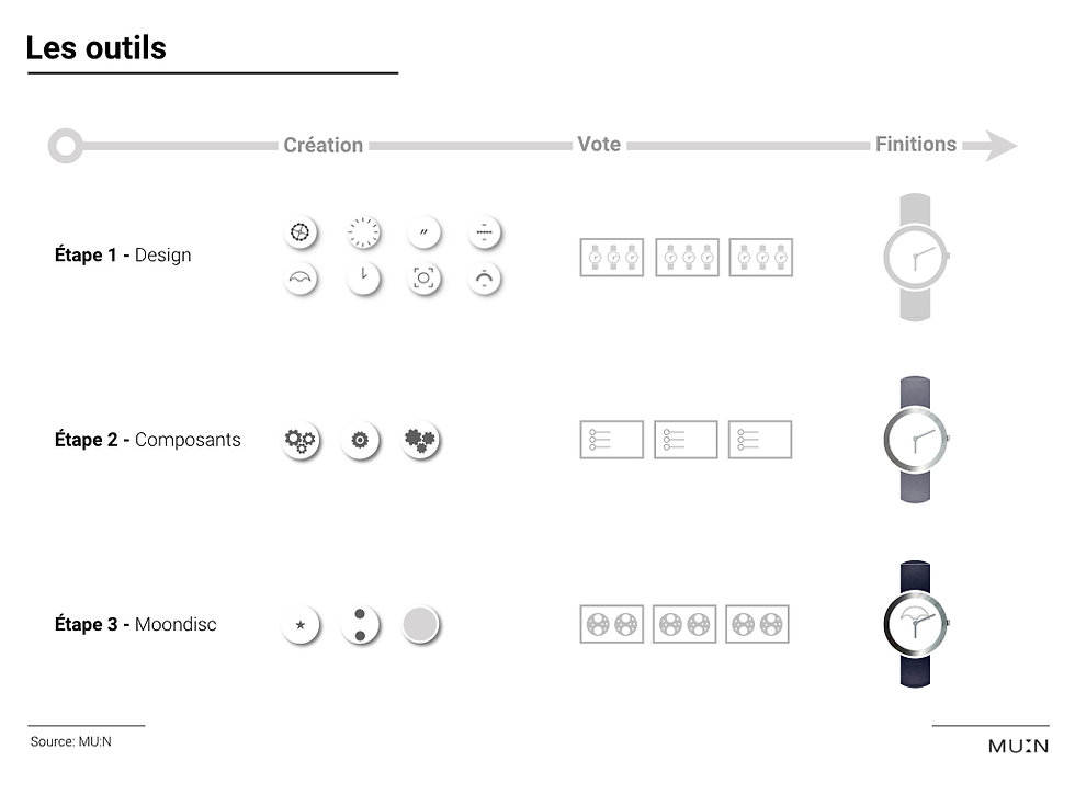 Collaborative watches creation process design moondisc