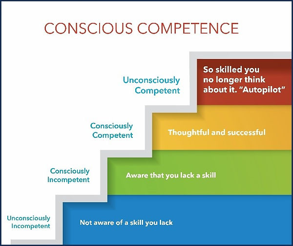 Conscious Competence.jpg