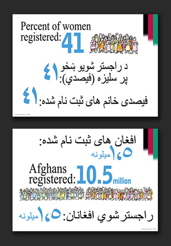 Afghanistan Elections Media Centre exhibit 2005