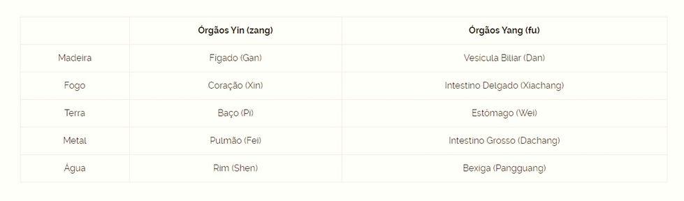 tabela Zang Fu