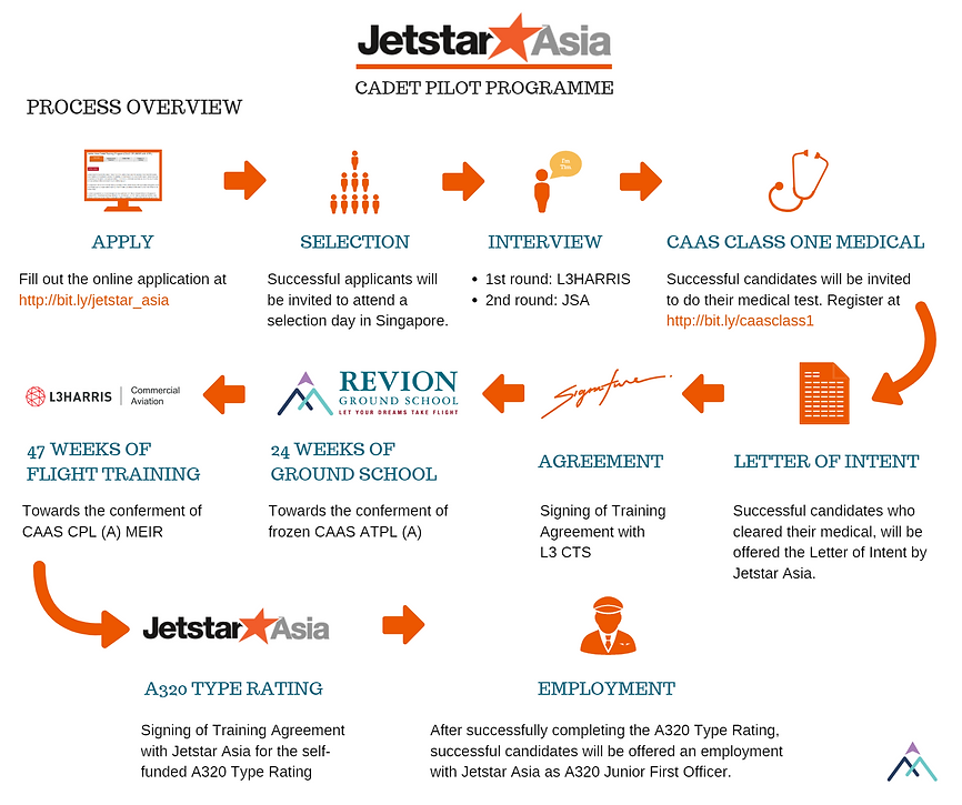 Jetstar Asia Cadet Pilot Programme