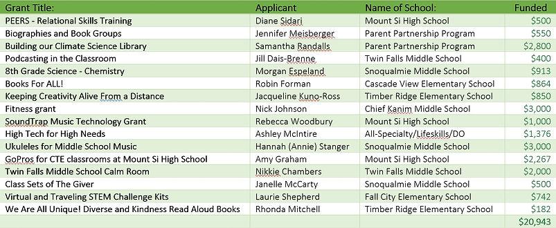 Classroom Grants 2020 2021.jpg