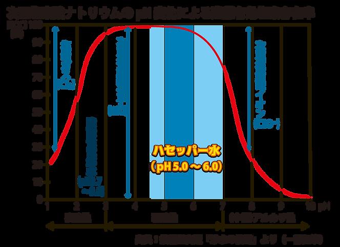 次亜塩素酸ナトリウムのpH変化による遊離有効塩素存在率.png