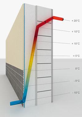 Eine sehr gute Wärmedämmung, ob als Wärmedämm-Verbundsystem an der Fassade, Dachboden- oder Kellerdeckendämmung, sorgt dafür, dass die Wärme nicht länger nach draußen entweicht, sondern da bleibt, wo sie gebraucht wird.