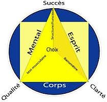 Corps Emotions