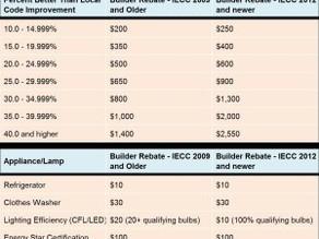Xcel Energy Rebate Changes – 2017 (proposed)