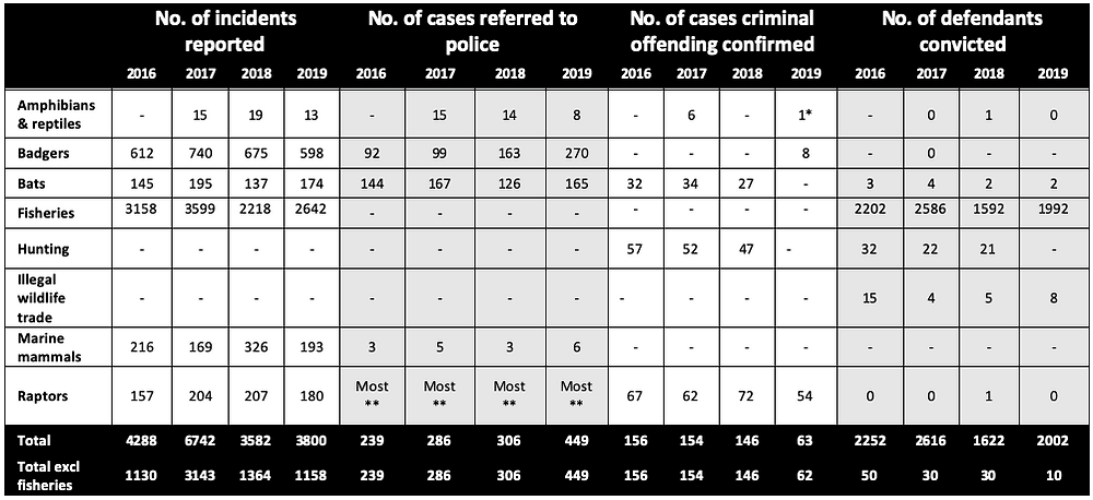 Complex table of wildlife crime cases reported to Wildlife and Countryside Link members