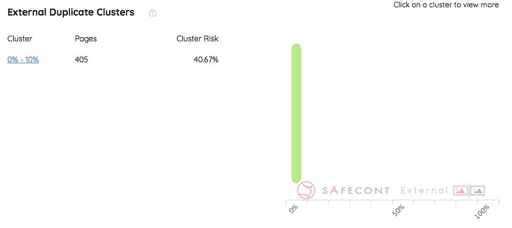 Safecont Content audit tool review External Duplicate Clusters