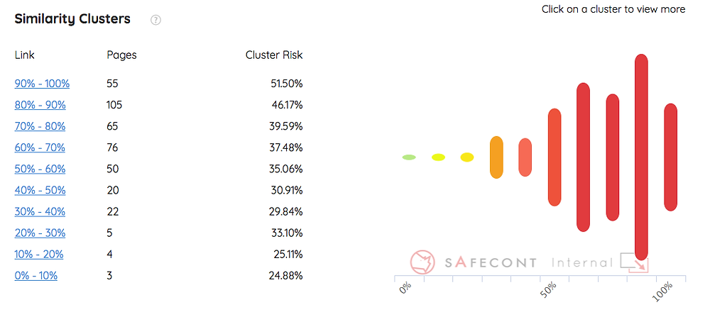 Safecont Content audit tool review Similarity Clusters