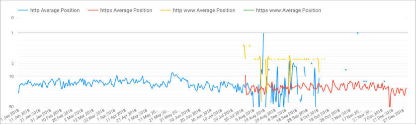 Google Search Con­sole Aver­age Posi­tion show­ing the http urls crop­ping up in the SERPs long after the migration