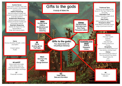 Year 5 Jan 21 Gifts to the Gods topic ma