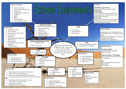 Year 6 Summer Topic Web Extreme Environm
