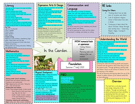 Foundation In the Garden Topic Web 2021.