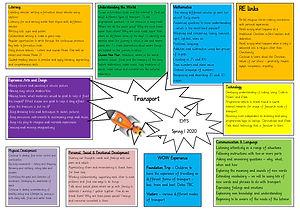 Foundation Transport Topic Web Spring 20